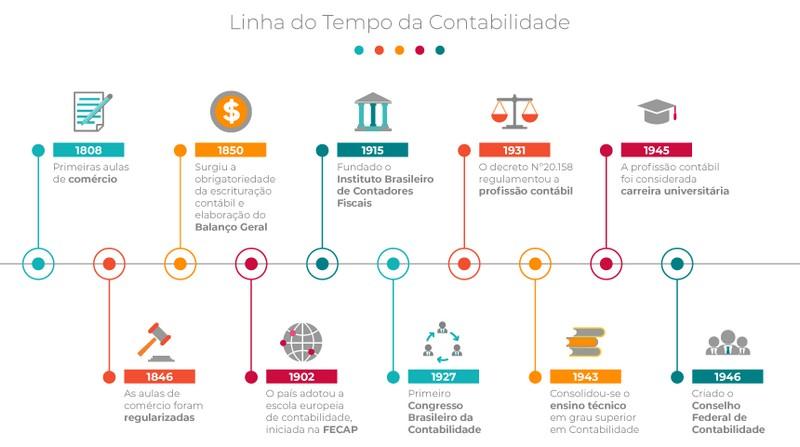 Uma linha do tempo de como é a contabilidade no Brasil