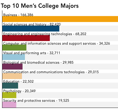 0301_mens-college-majors_398x370.jpg