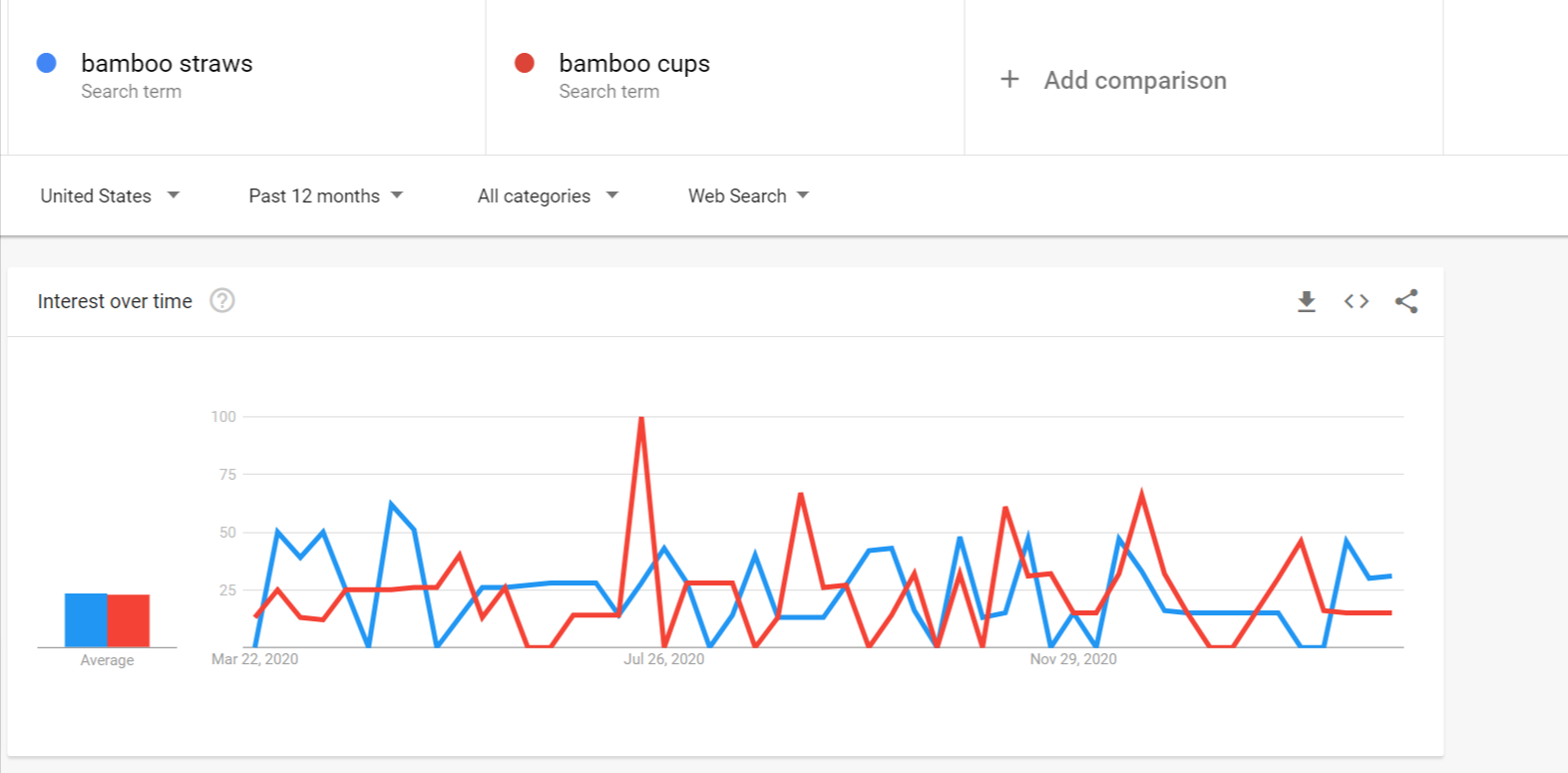 Google Trends for eCommerce