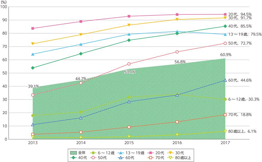 スマートフォンの個人保有率の推移