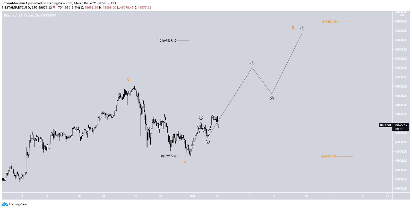Bitcoin Preis Wellenanalyse 2 Stunden Chart