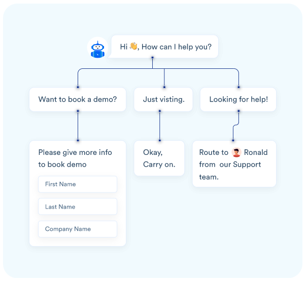 Acquire's chatbot workflow example