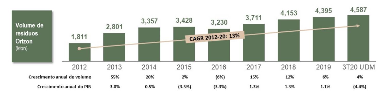 Volume anual de resíduos e crescimento anual do PIB.