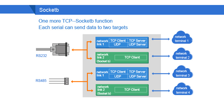 USR-TCP232-410S Serial RS232 RS485 to TCP//IP Ethernet Modbus TCP//Httpd Client