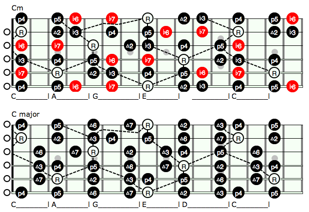 Aad D Aba B Dc Dff Efe Guitar Scales Guitar Chords furthermore Dformmin furthermore F B Ff Ba F C Fc A Guitar Tips Guitar Songs as well E A Ac D Cff C Cc B Guitar Lessons Bernardo together with Augmented Triads. on major 7th arpeggio caged system