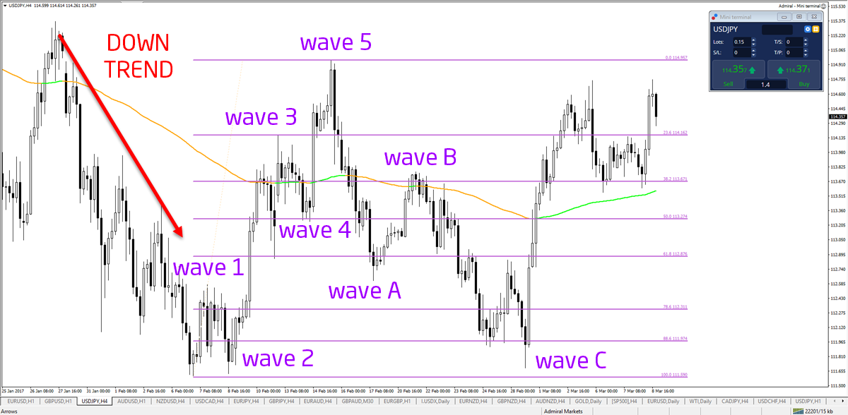 The Secret to Applying Elliott Wave Analysis :: countingpips