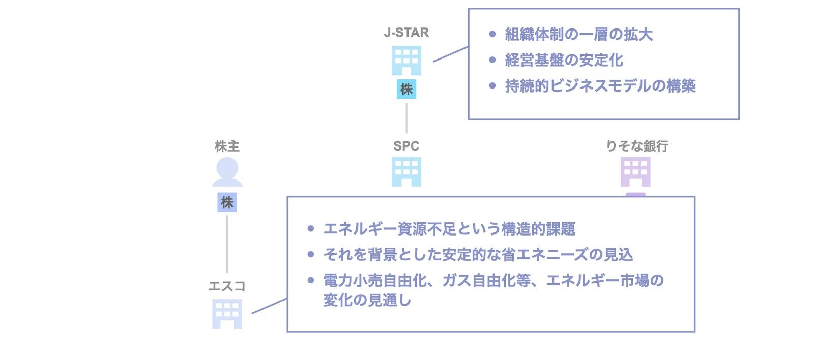 J-STARによるエスコのExit 目的・背景