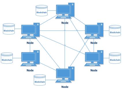 Blockchain P2P network