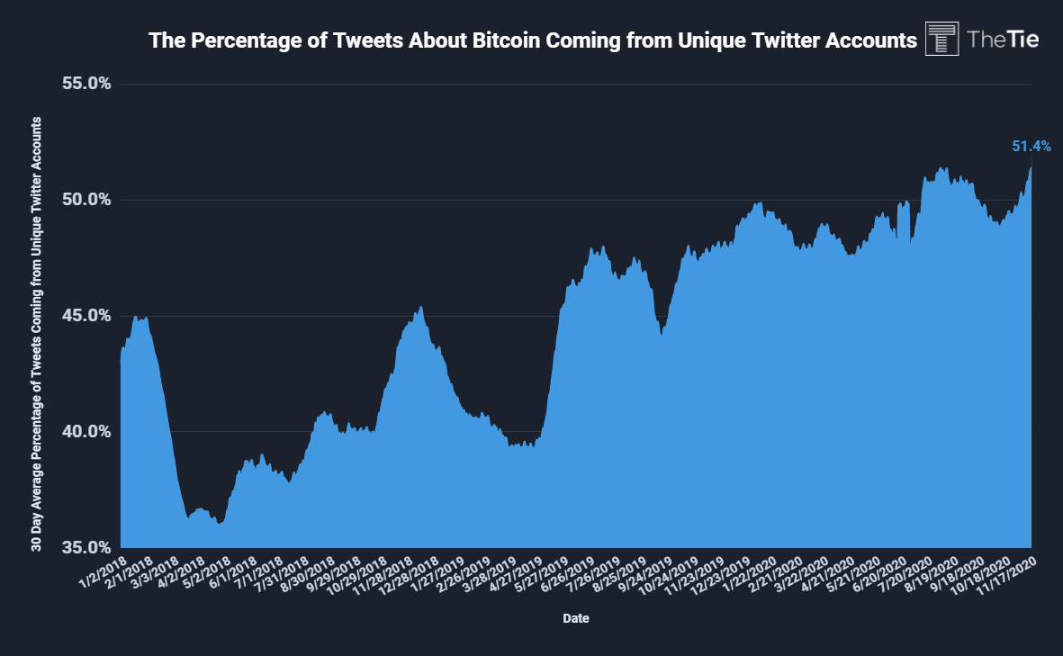Phần trăm tweet đến từ các tài khoản duy nhất