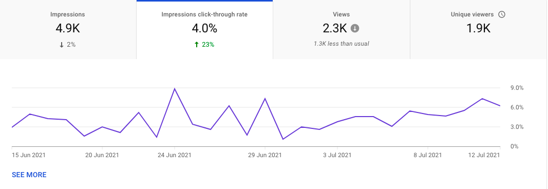YouTube video impressions click-through rate