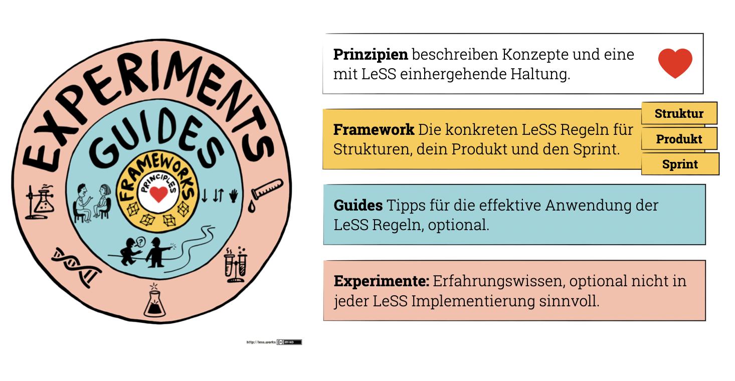 LeSS Overview - Experimente, Guides, Frameworks, Prinzipien