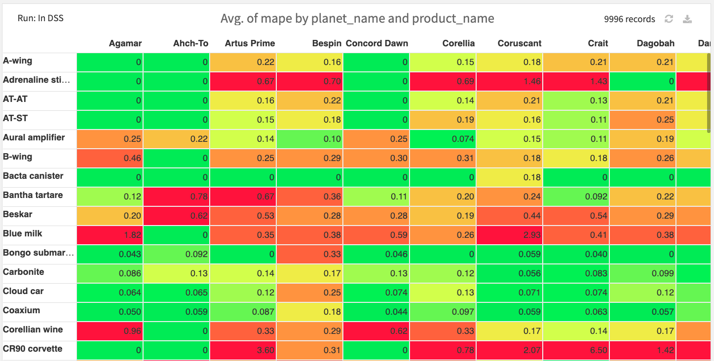 Pivot table of error metrics per planet and product for the Transformer model