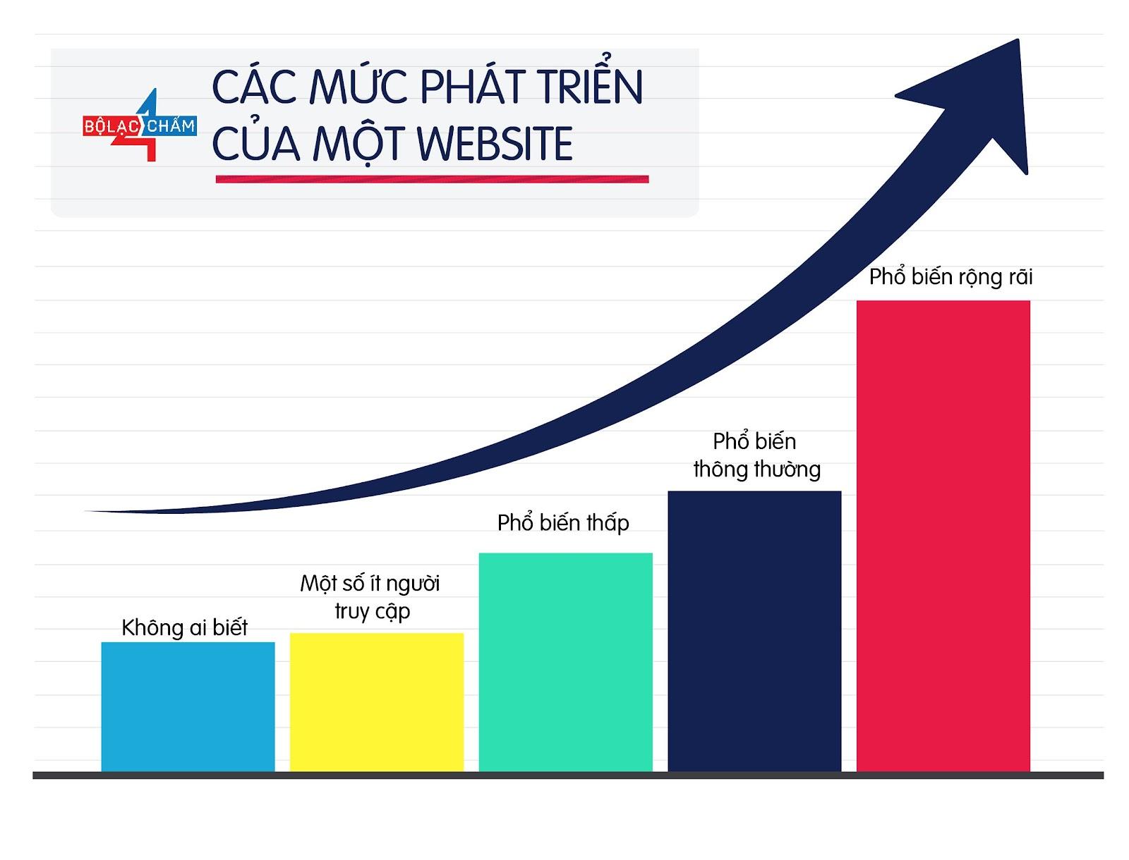 các mức phát triển của một website
