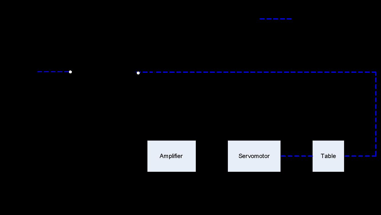 Position Control feedback System