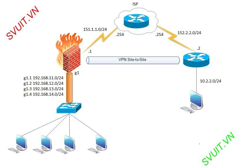 VPN - [Lab 16 5] cisco asa subinterface vpn site to site