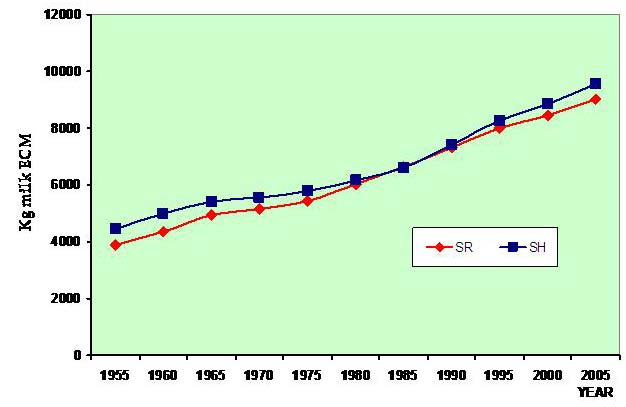 Average annual milk production (kg energy-corrected milk, ECM) for cows of the Swedish Red (SR) and Swedish Holstein (SH) breeds, period 1955–2005 (Source: Swedish Dairy Association 2008)