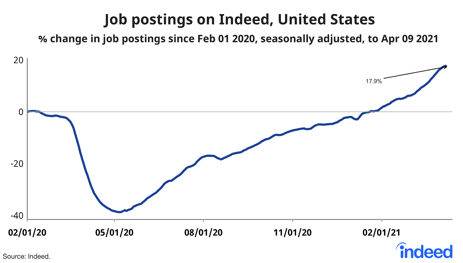 Line graph showing job postings on Indeed, United States