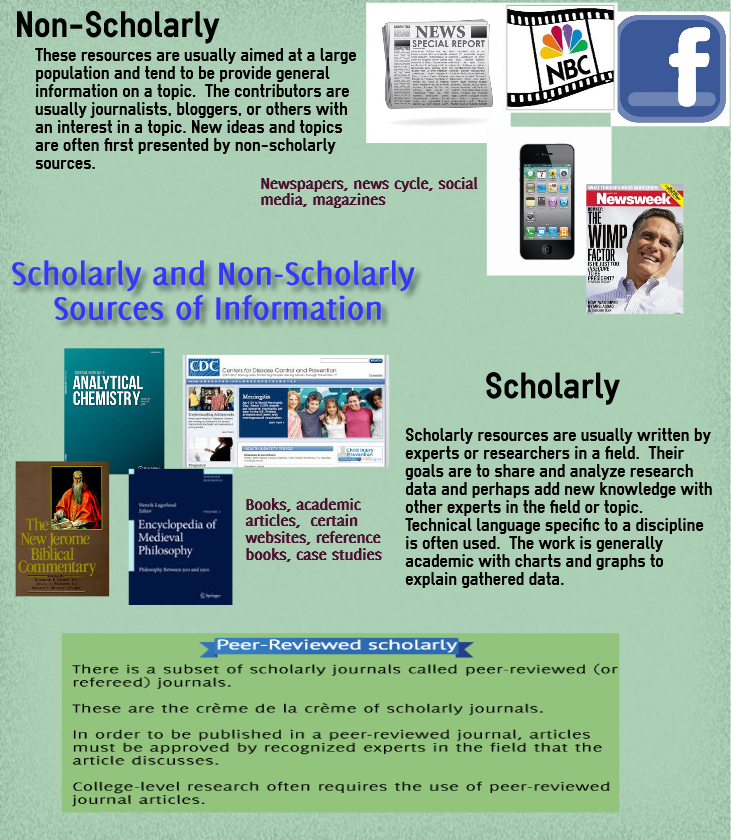 scholarlyandnonscholarlyexamples-3.jpg