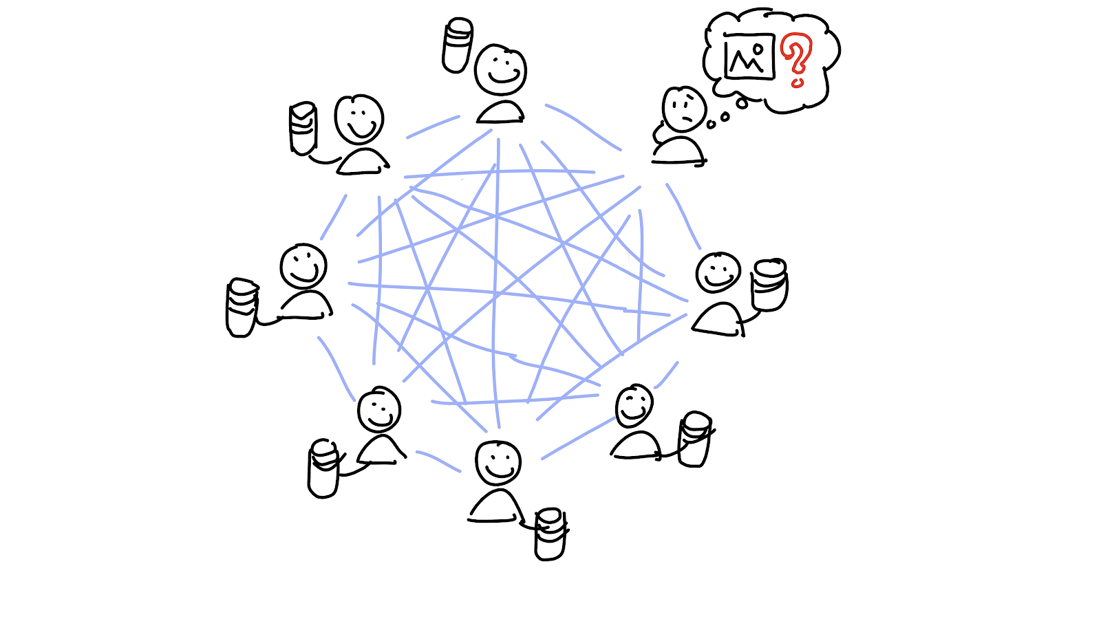 Eight people, all storing some data and connected directly to each other. One of them wants to retrieve a piece of data but doesn't know who to talk to.