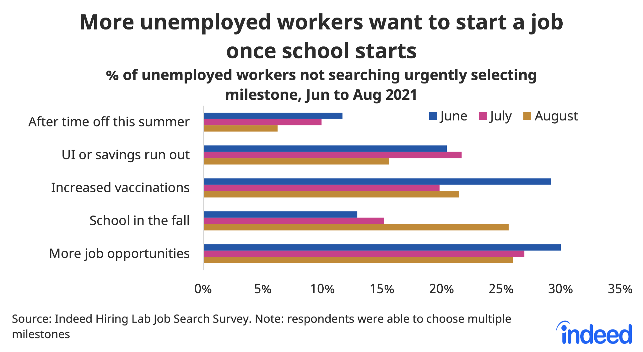 """Bar chart titled """"More unemployed workers want to start a job once school starts."""""""