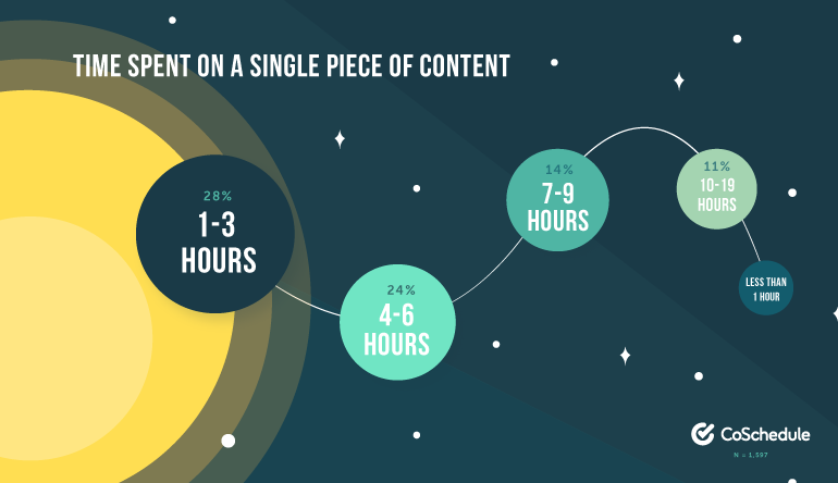 Time spent on a single piece of content is between 1-19 hours