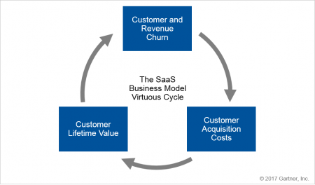 The Virtuous Cycle of the SaaS Business Model.