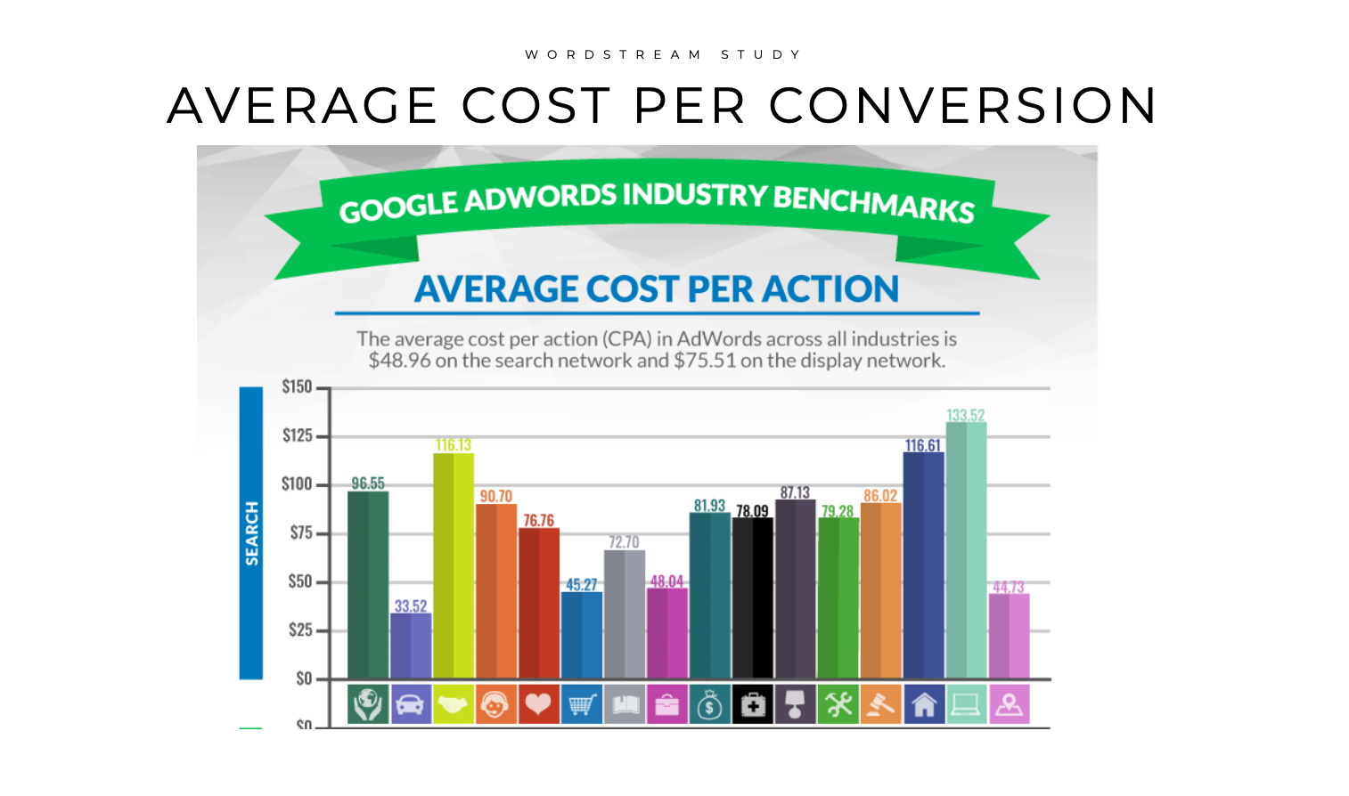 Image of chart from SearchEngineJournal that shows average cost per action across all industries including medical