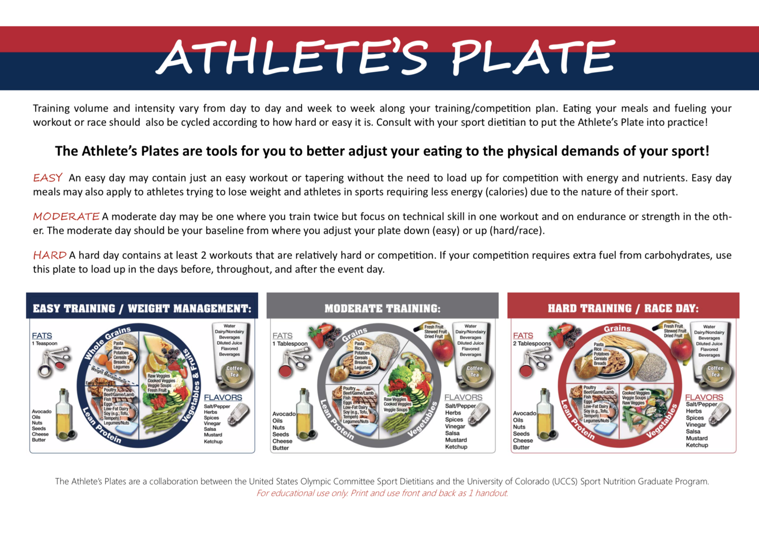 Image of the athlete's plate guidelines describing the portions of each food group should be on an athlete's plate depending on their training load. These recommendations can support intuitive eating for athletes.