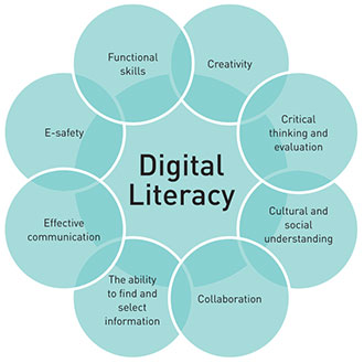 Digital Literacy is Crucial for Reading and Writing Instruction