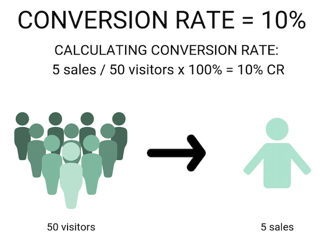 website- conversion-rate