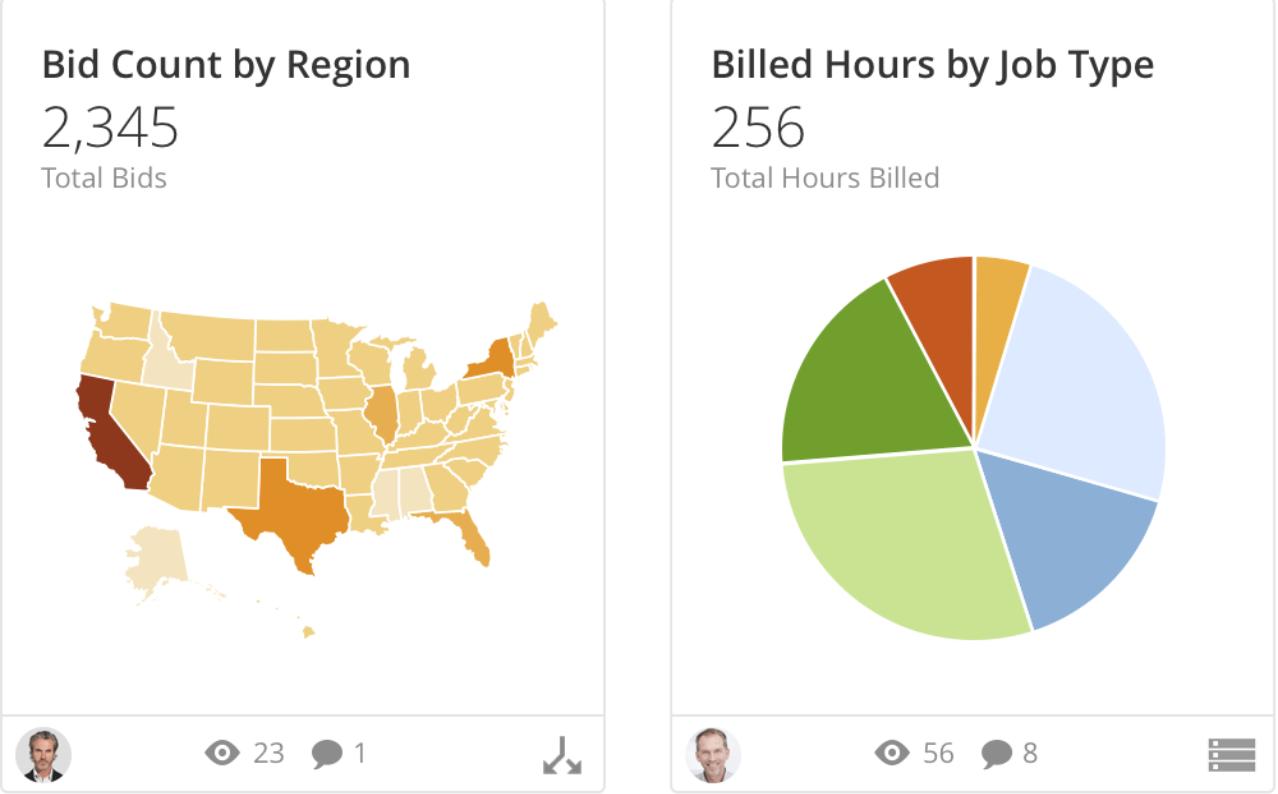 gráficos comparativos setor de serviços
