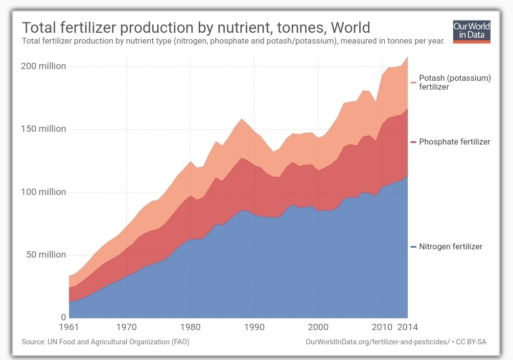 200 Million Tonnes of Fertilizers Produced each Year