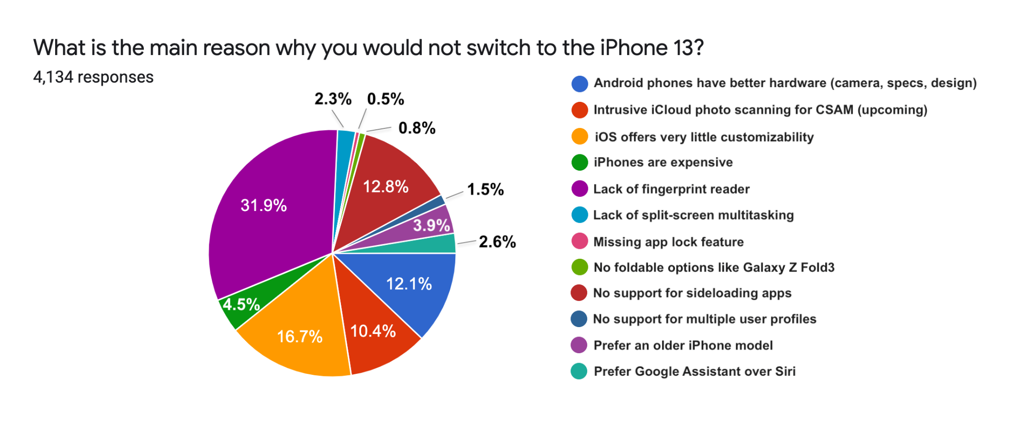 What is the main reason you would not switch to an iPhone 13?