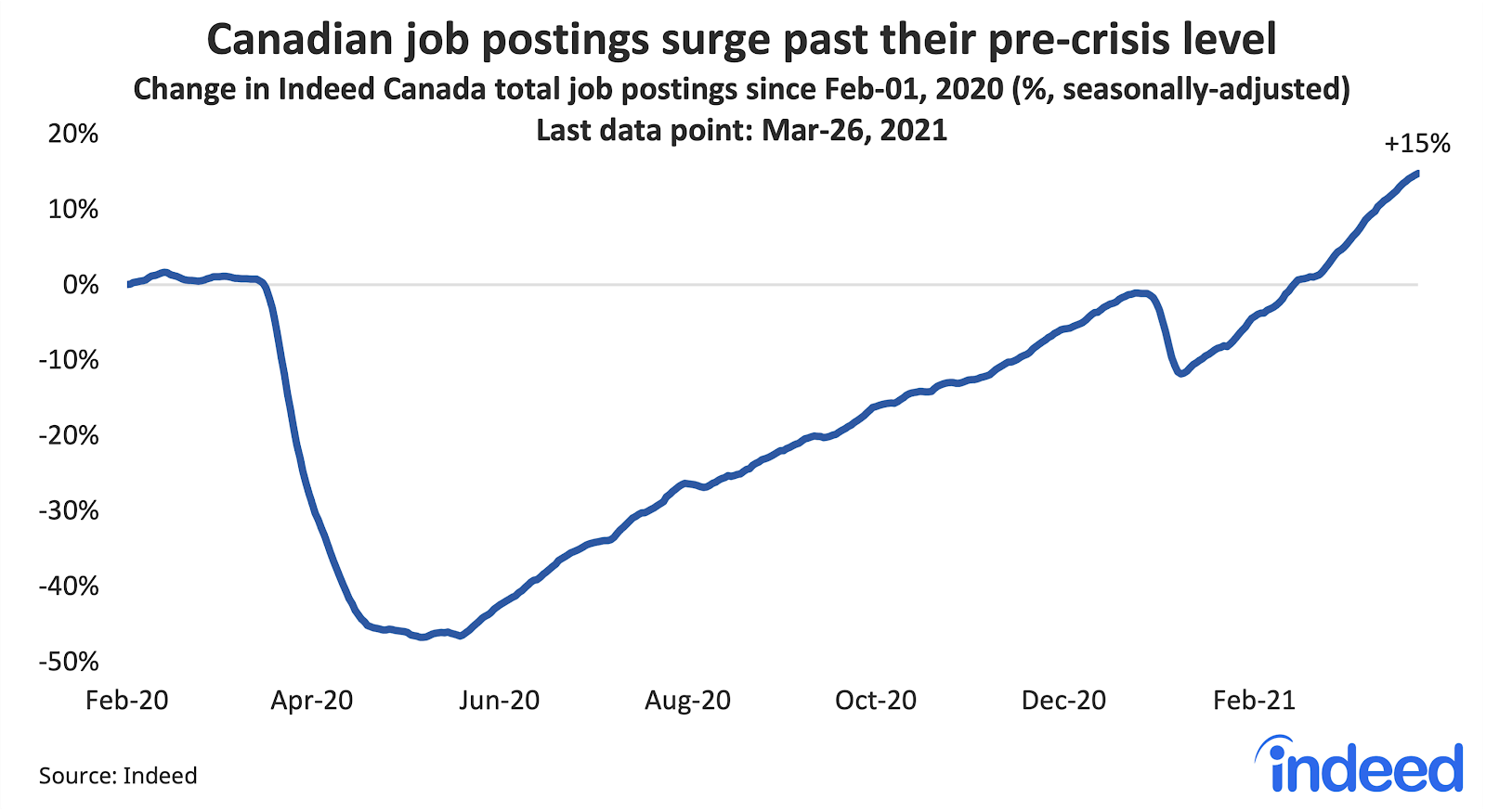 """Line graph titled """"Canadian job postings surge past their pre-crisis level."""""""