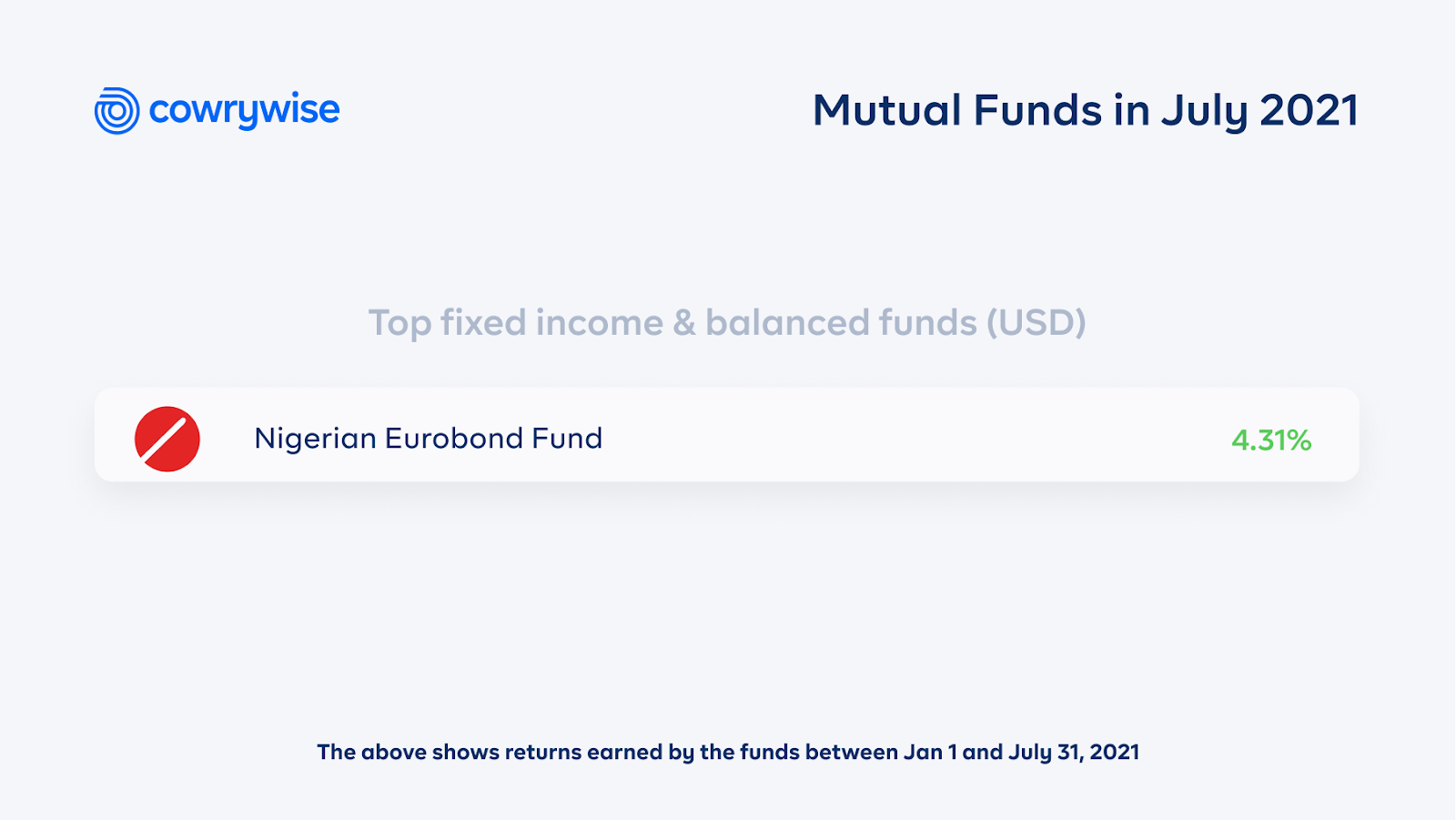 top fixed income and balanced funds (USD) in July 2021