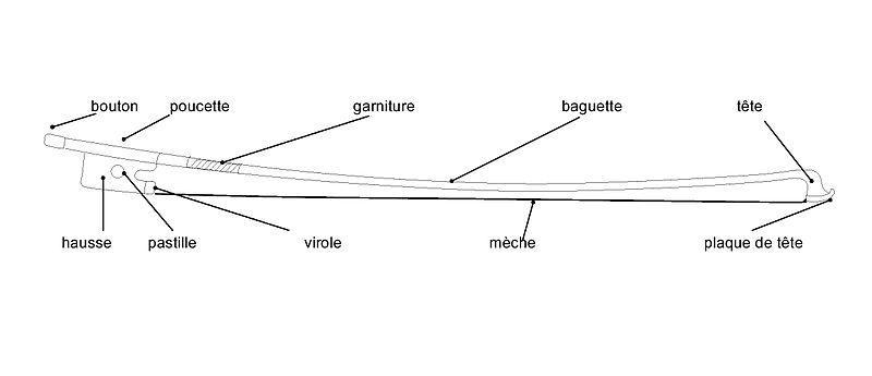 Les différentes parties d'un archet