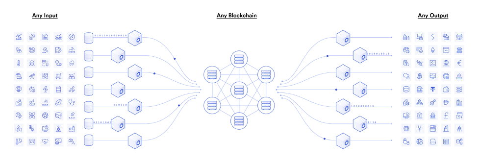 Chainlink connects any IoT device to any blockchain and any output.