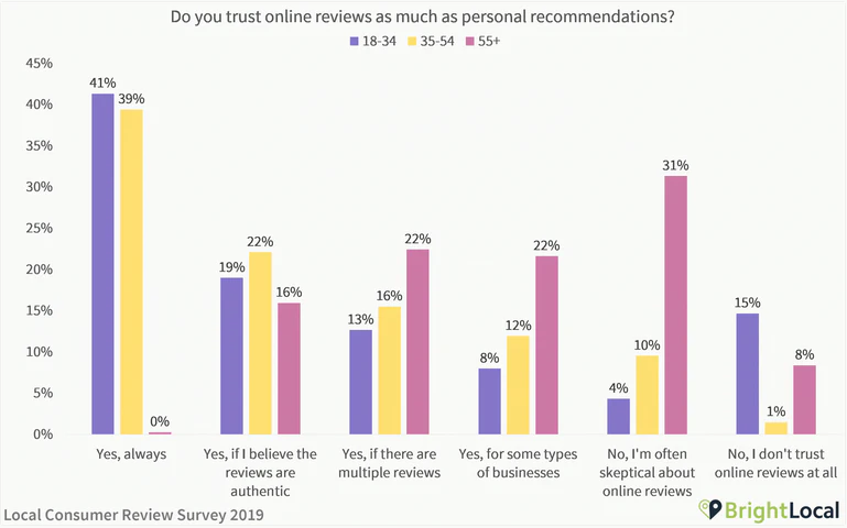 social reviews popularity