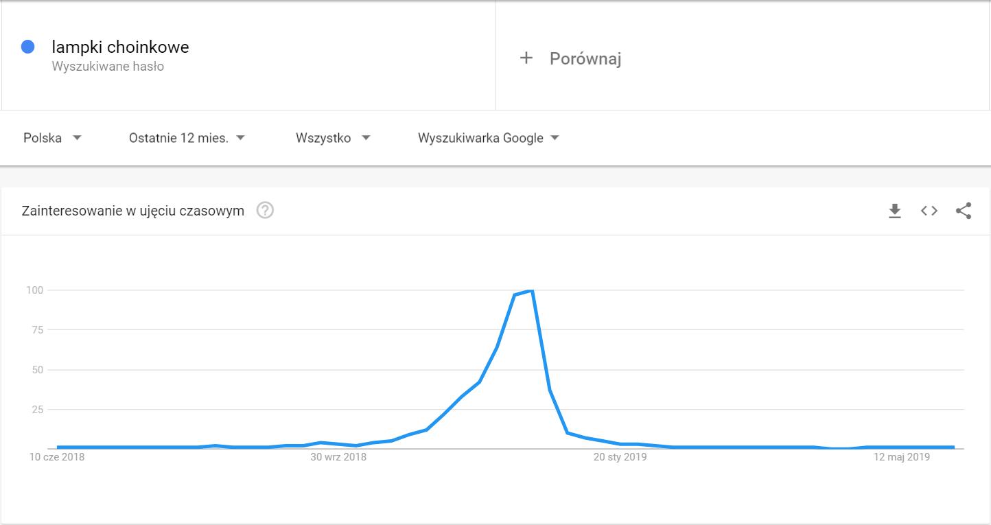 Google Trends - sezonowość fraz kluczowych