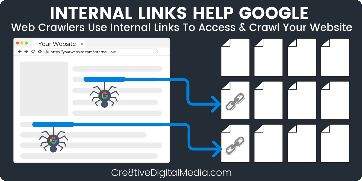 Internal Links Help Google Crawl Your Real Estate Website
