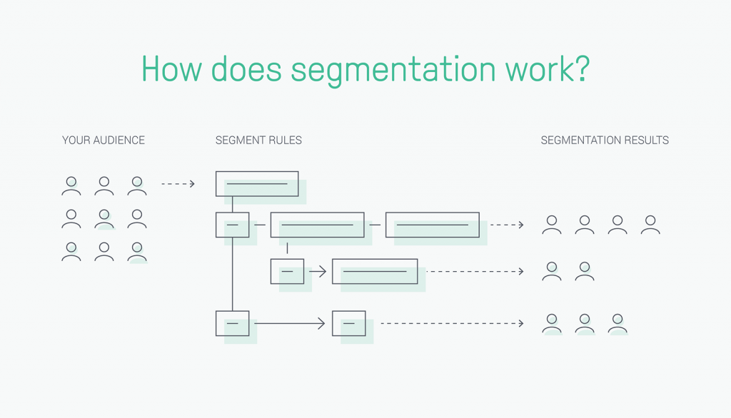 How segmentation works