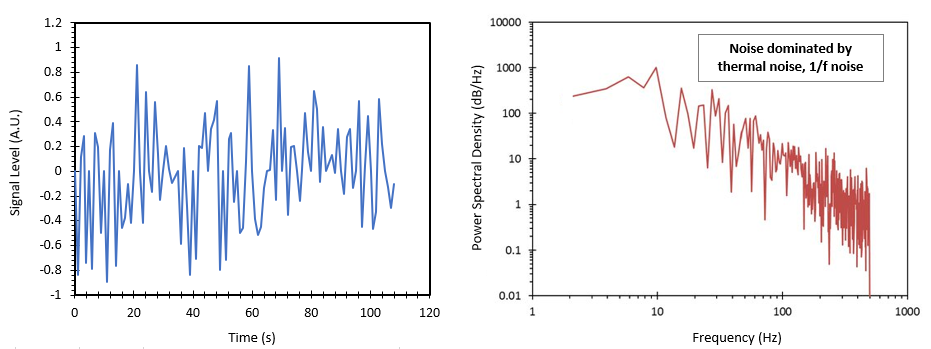 Random noise power spectral density