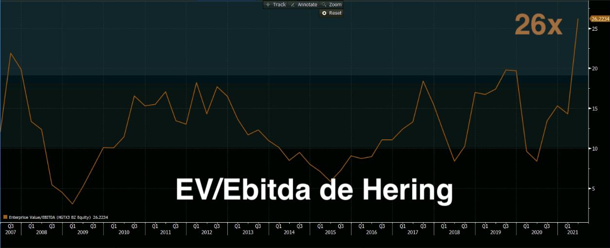 Gráfico apresenta EV/Ebitda de Hering.