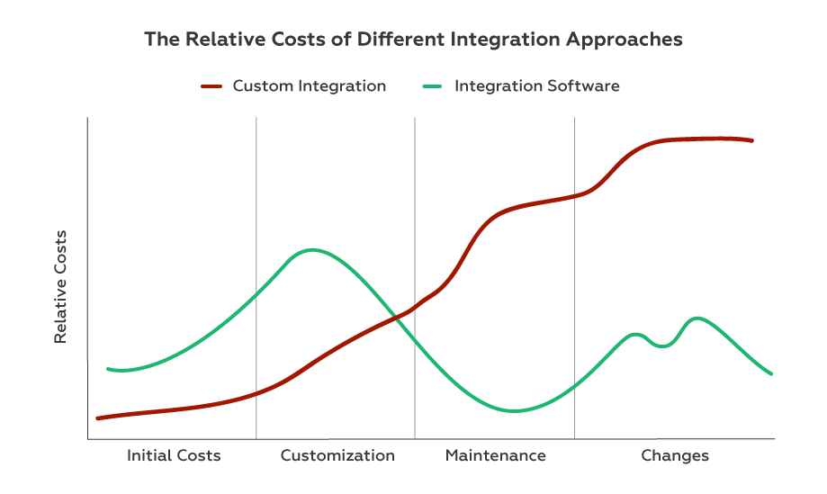 costs of integration approaches