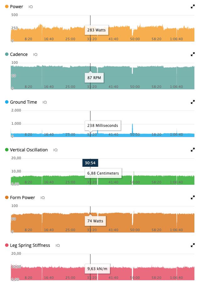 Dodatkowe wykresy w dzienniczku Garmina.