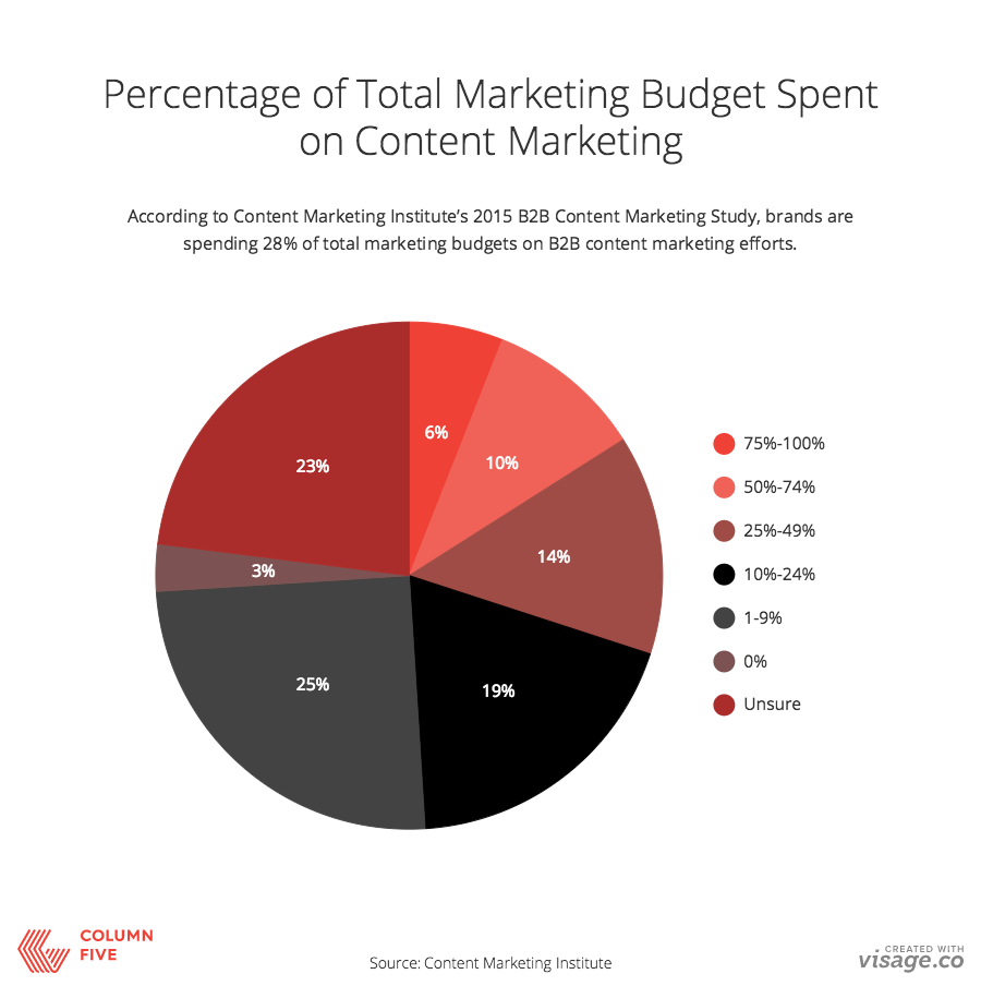 How Much do Brands Spend on Content Marketing