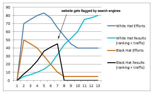 White Hat SEO vs. Black Hat SEO based on site getting flagged by search engines.