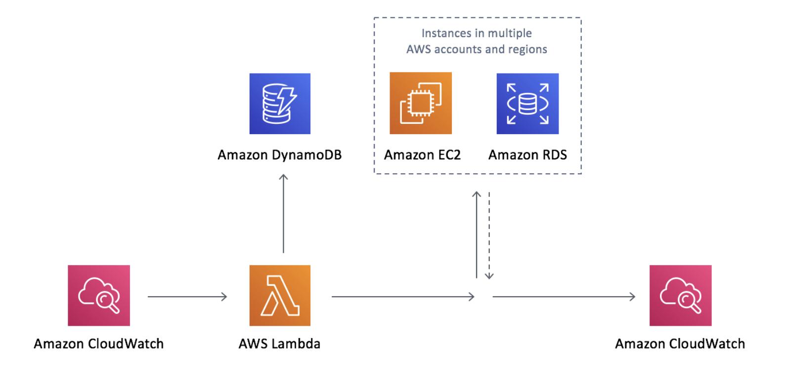 AWS-Instance-Scheduler-Architecture
