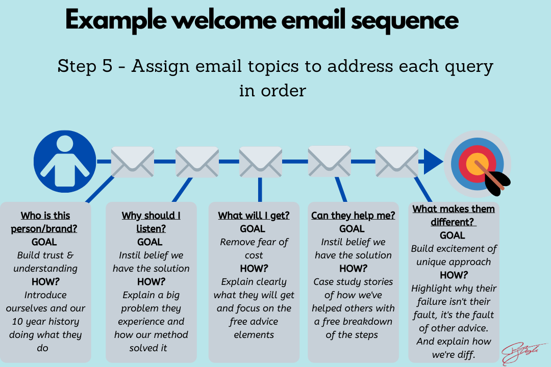 Example welcome email sequence optimisation