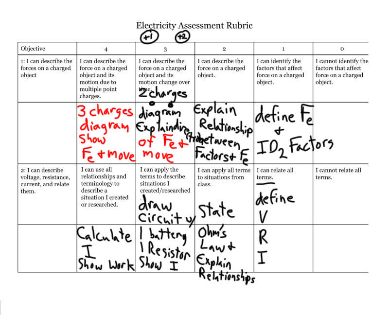 Electricity assessment rubric notes_2.png
